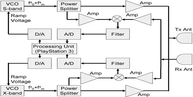 Developing a Dual-Frequency FMCW Radar to Study Precipitation on